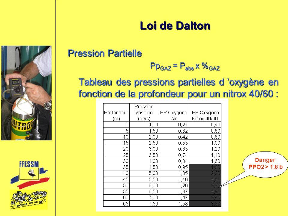 Loi de Dalton Pression Partielle