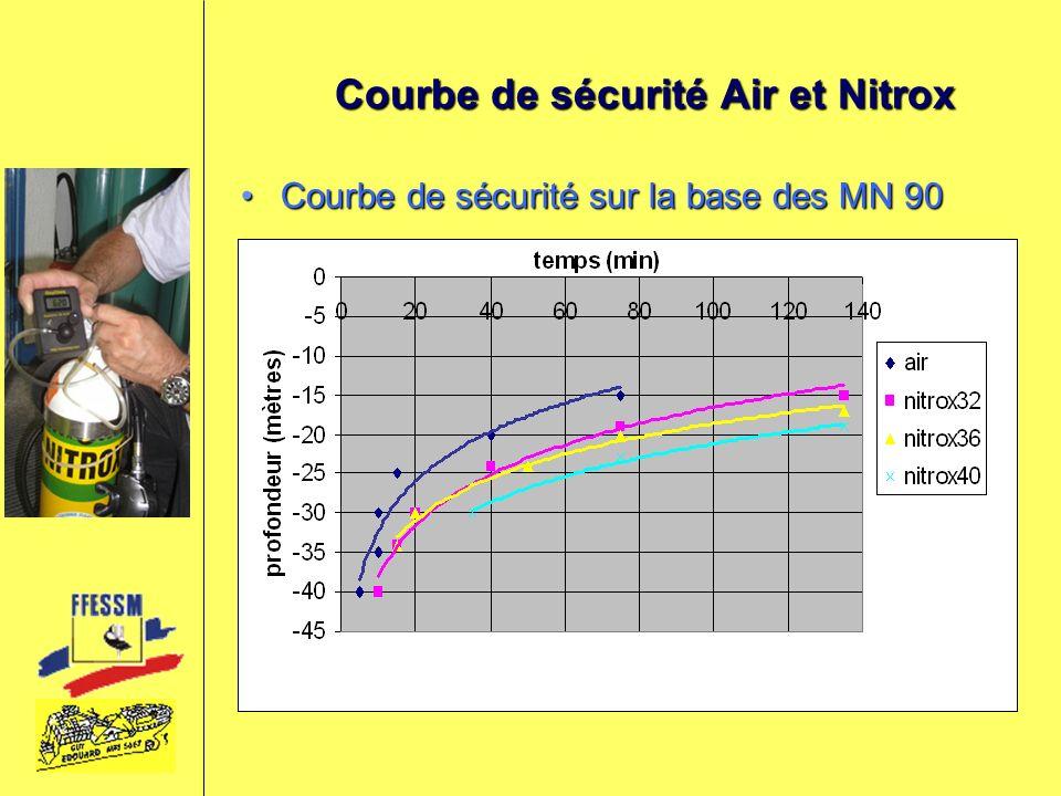 Courbe de sécurité Air et Nitrox