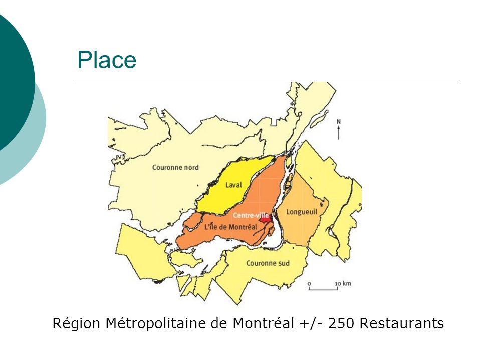 Région Métropolitaine de Montréal +/- 250 Restaurants