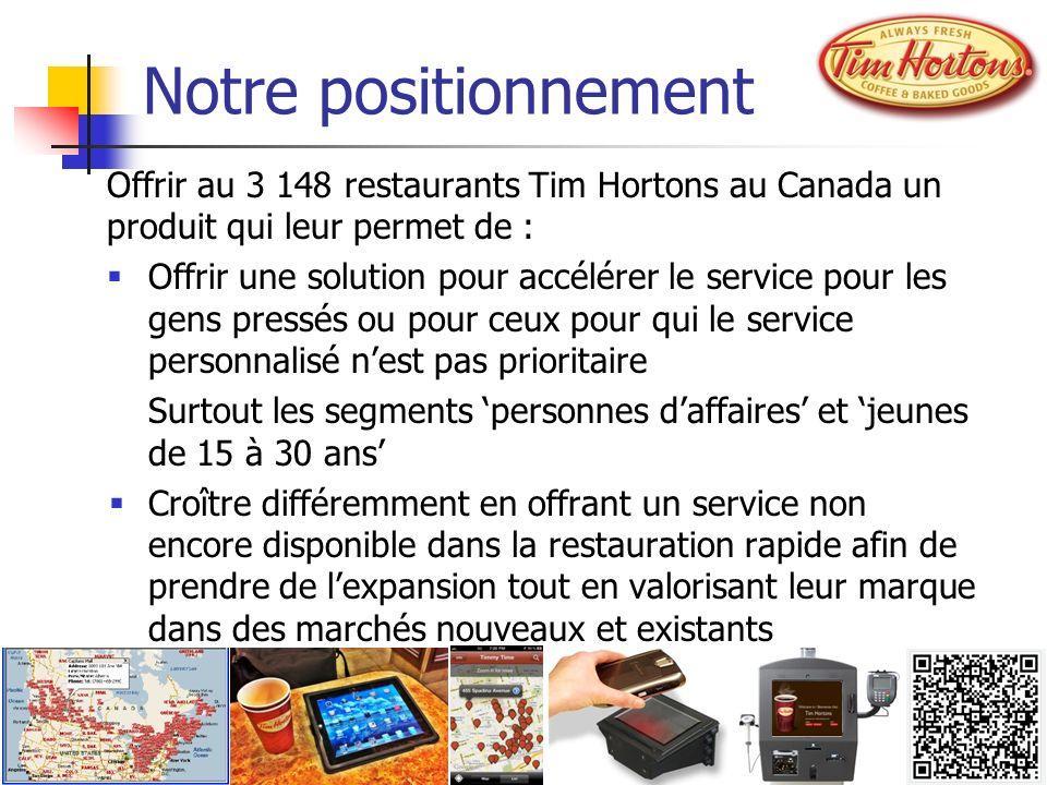 Notre positionnement Offrir au 3 148 restaurants Tim Hortons au Canada un produit qui leur permet de :