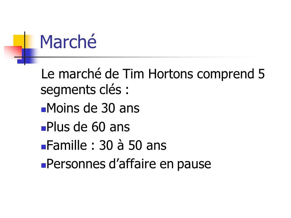 Marché Le marché de Tim Hortons comprend 5 segments clés :
