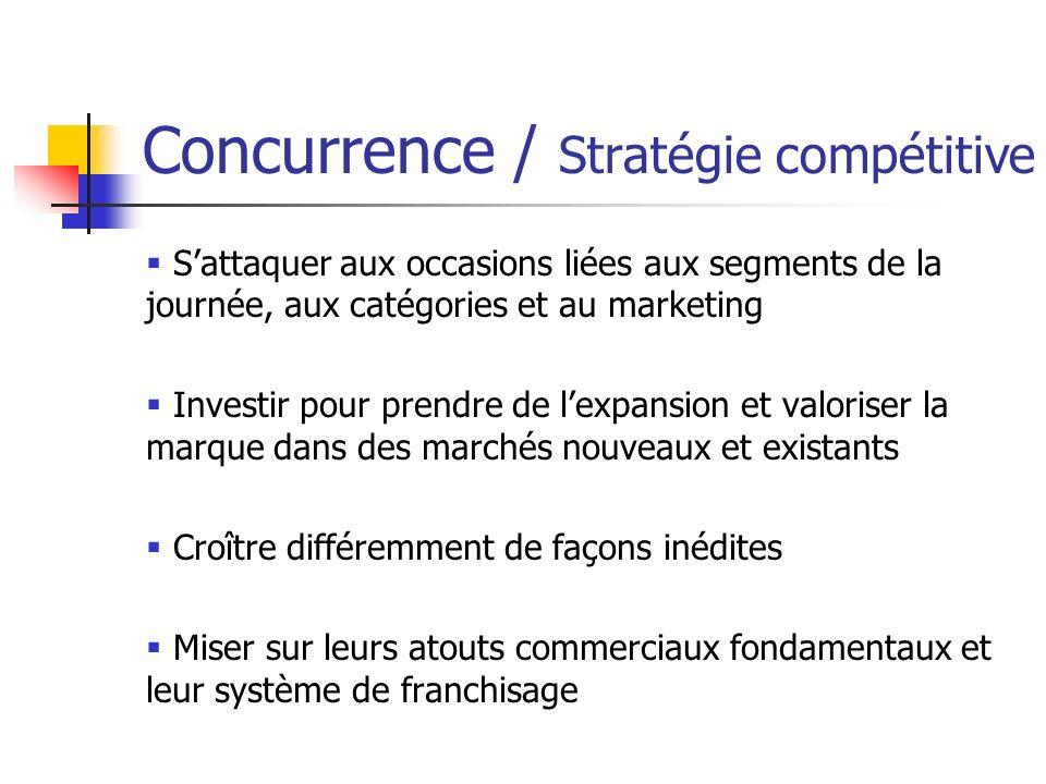 Concurrence / Stratégie compétitive