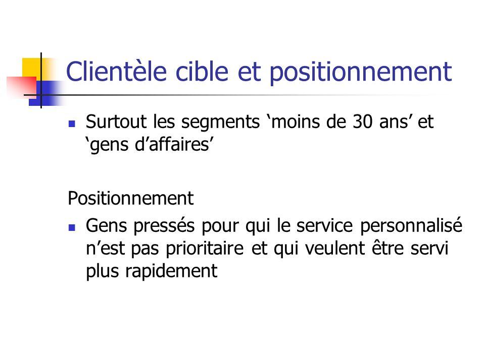 Clientèle cible et positionnement