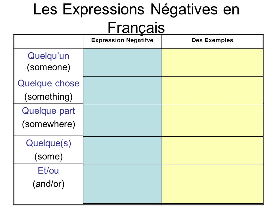 Les Expressions Négatives en Français