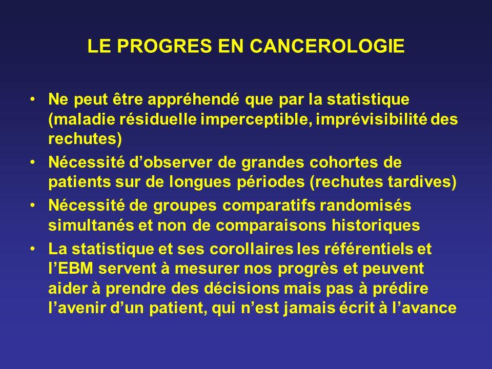 LE PROGRES EN CANCEROLOGIE