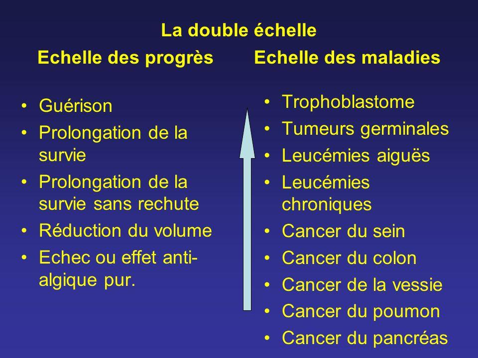 La double échelle Echelle des progrès Echelle des maladies