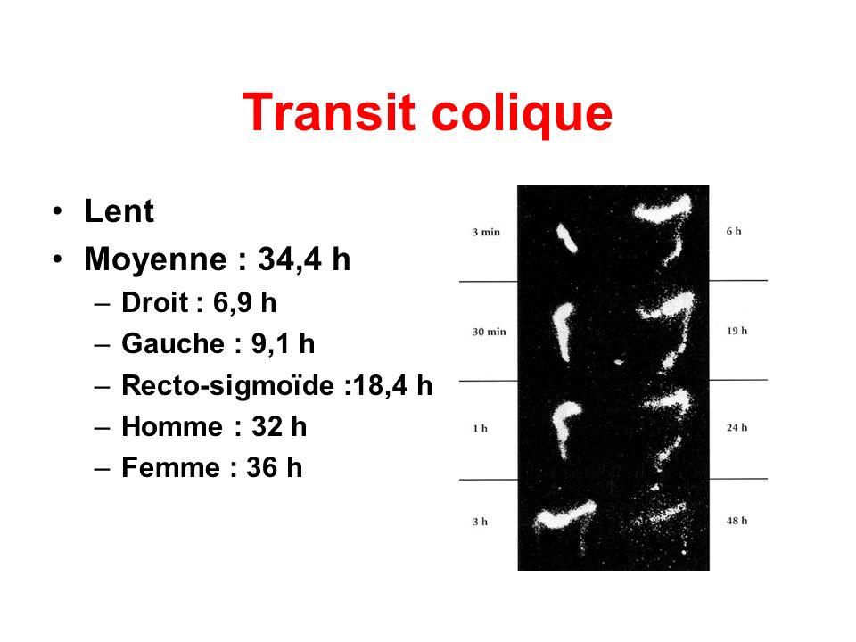 Transit colique Lent Moyenne : 34,4 h Droit : 6,9 h Gauche : 9,1 h