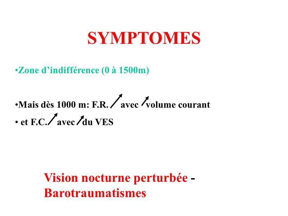 SYMPTOMES Zone d'indifférence (0 à 1500m)