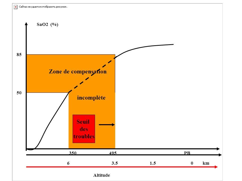 Zone de compensation incomplète Seuil des troubles SaO2 (%) Altitude
