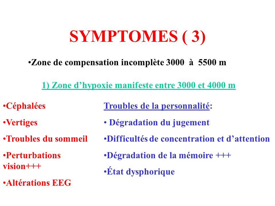 SYMPTOMES ( 3) Zone de compensation incomplète 3000 à 5500 m
