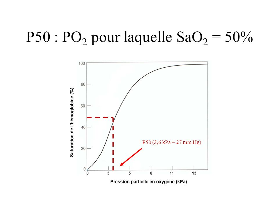 P50 : PO2 pour laquelle SaO2 = 50%