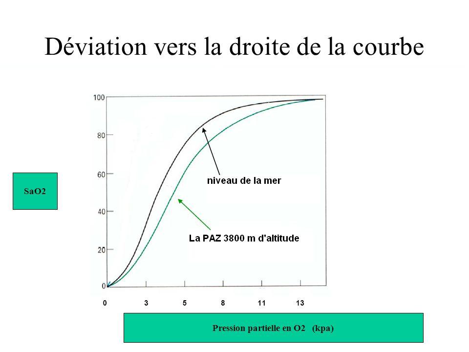 Déviation vers la droite de la courbe de dissociation de l'hémoglobine