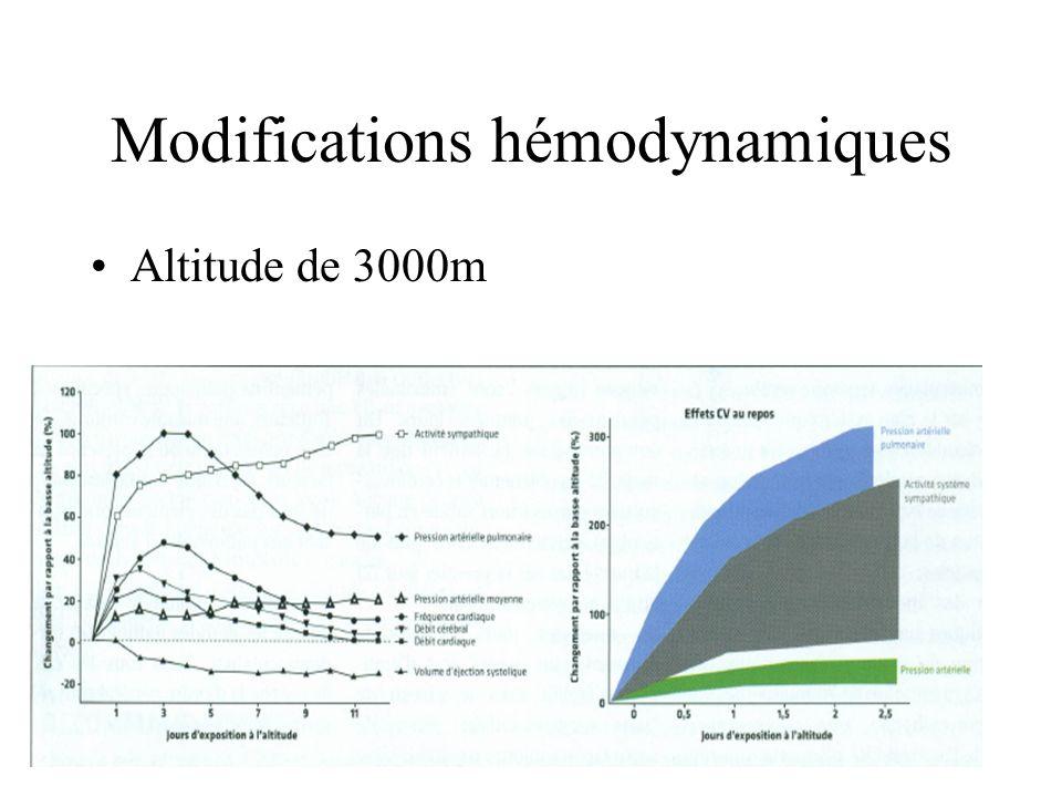 Modifications hémodynamiques