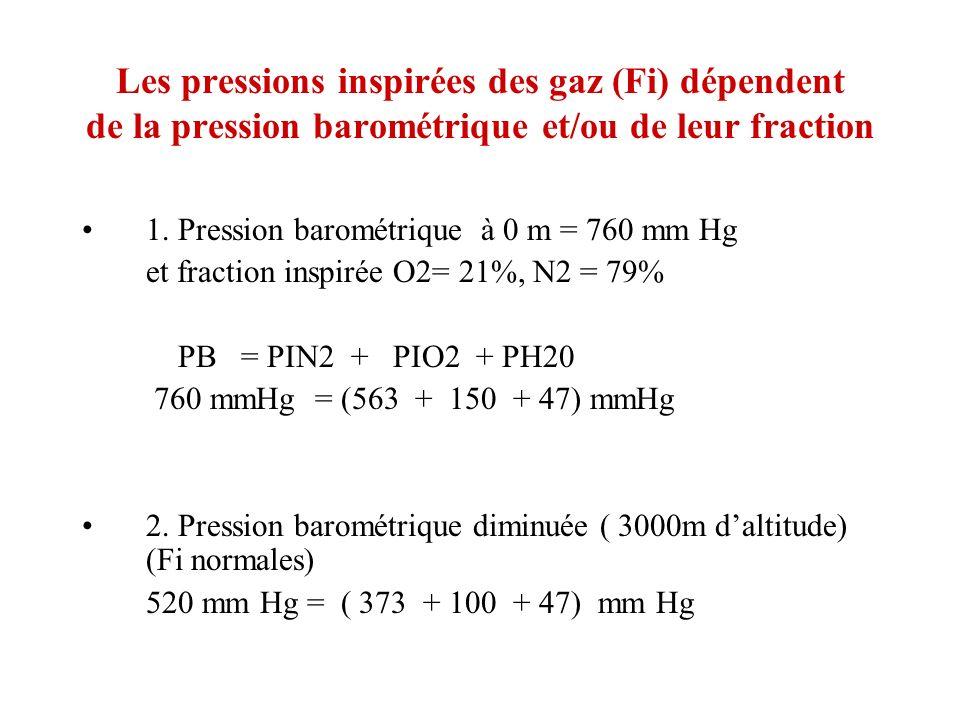 Les pressions inspirées des gaz (Fi) dépendent de la pression barométrique et/ou de leur fraction