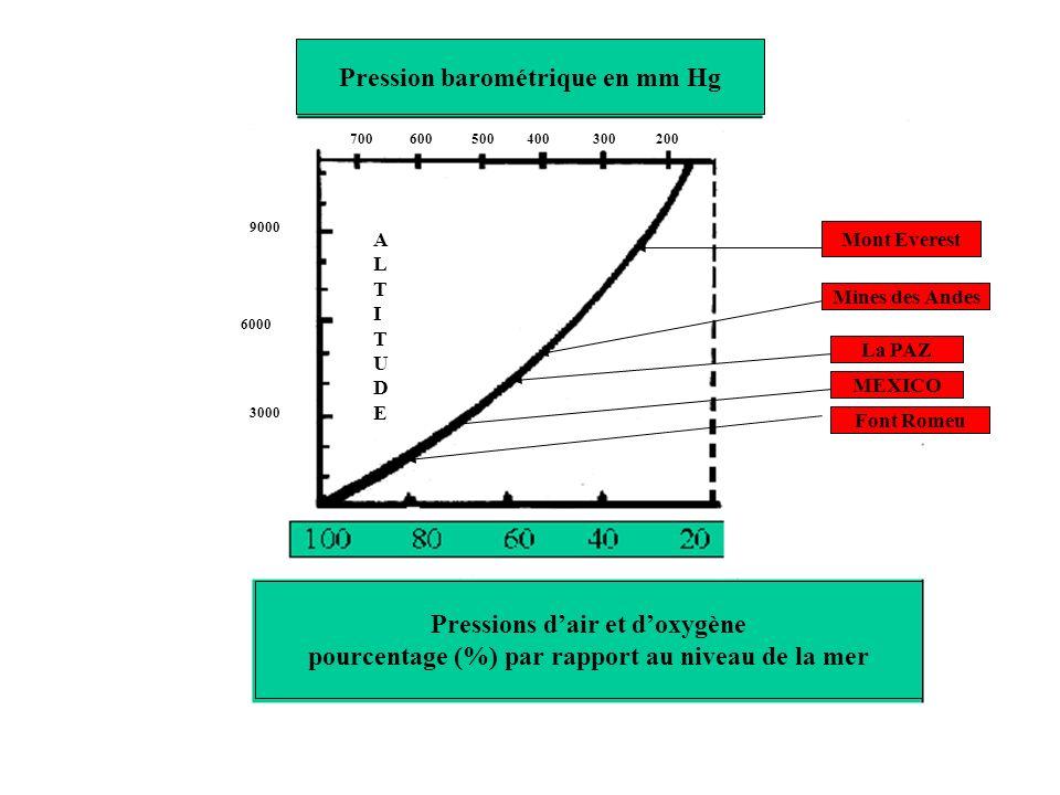 Pression barométrique en mm Hg