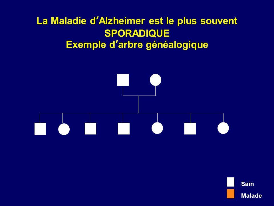 La Maladie d'Alzheimer est le plus souvent SPORADIQUE