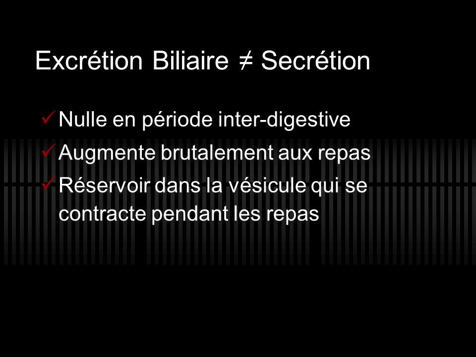 Excrétion Biliaire ≠ Secrétion