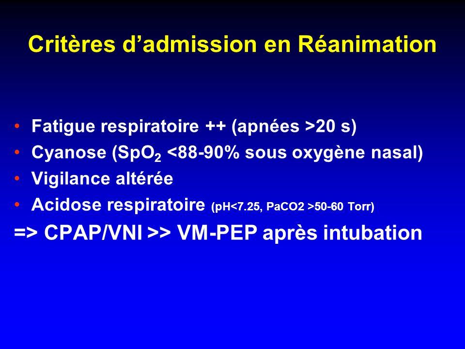 Critères d'admission en Réanimation