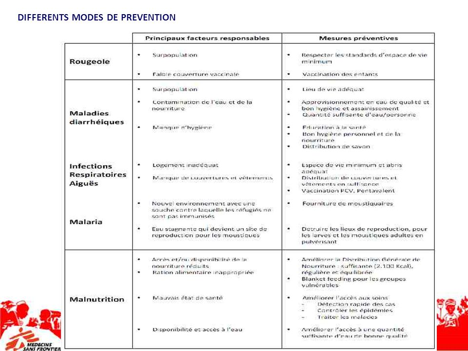DIFFERENTS MODES DE PREVENTION