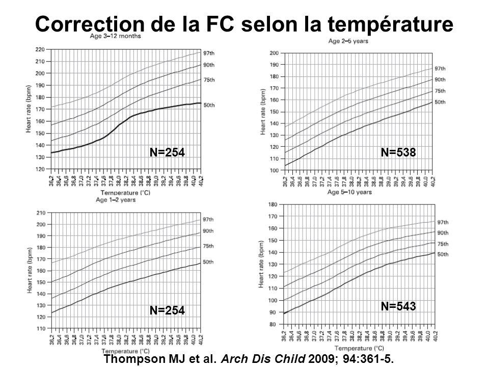 Correction de la FC selon la température