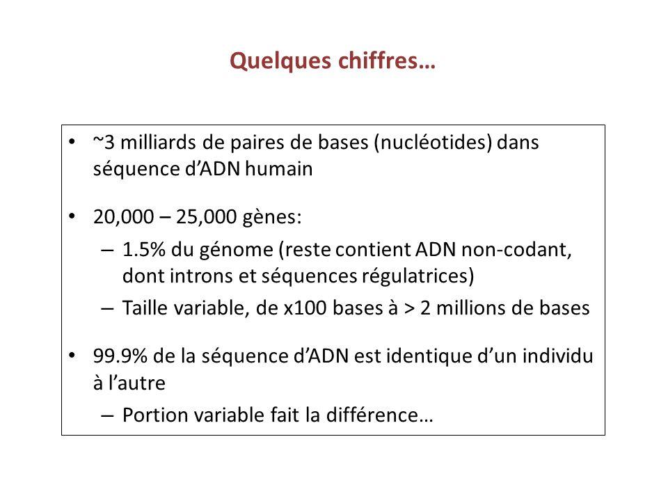 Quelques chiffres… ~3 milliards de paires de bases (nucléotides) dans séquence d'ADN humain. 20,000 – 25,000 gènes: