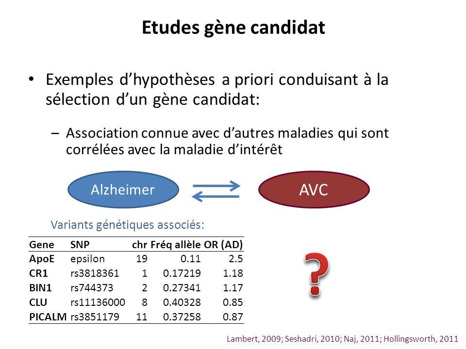 Etudes gène candidat Exemples d'hypothèses a priori conduisant à la sélection d'un gène candidat: