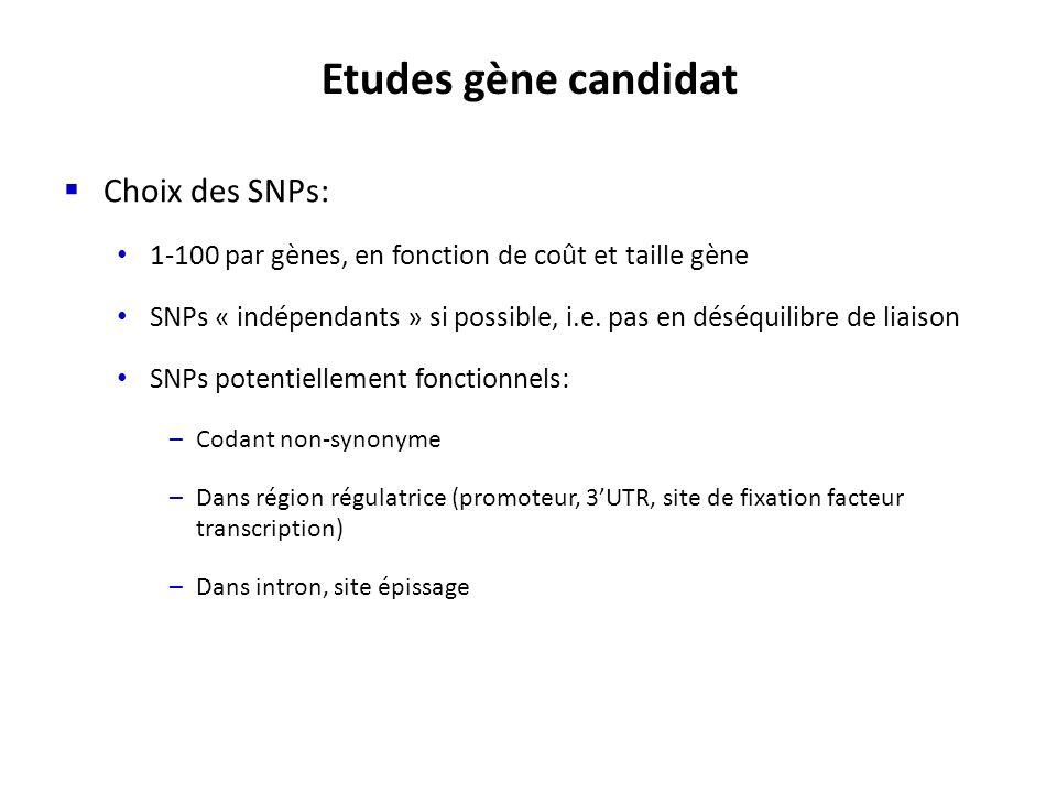 Etudes gène candidat Choix des SNPs: