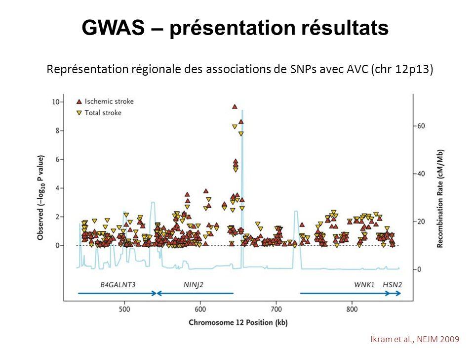 GWAS – présentation résultats