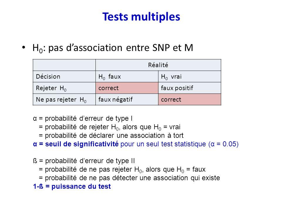 Tests multiples H0: pas d'association entre SNP et M Réalité Décision