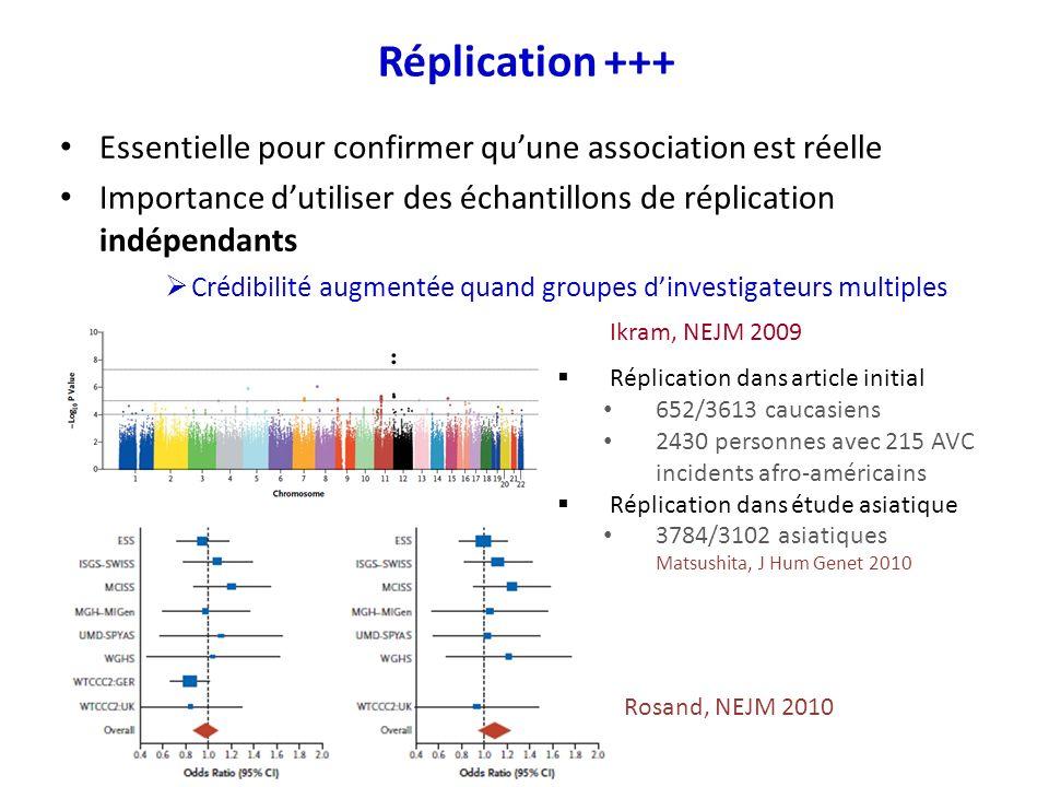 Réplication +++ Essentielle pour confirmer qu'une association est réelle. Importance d'utiliser des échantillons de réplication indépendants.
