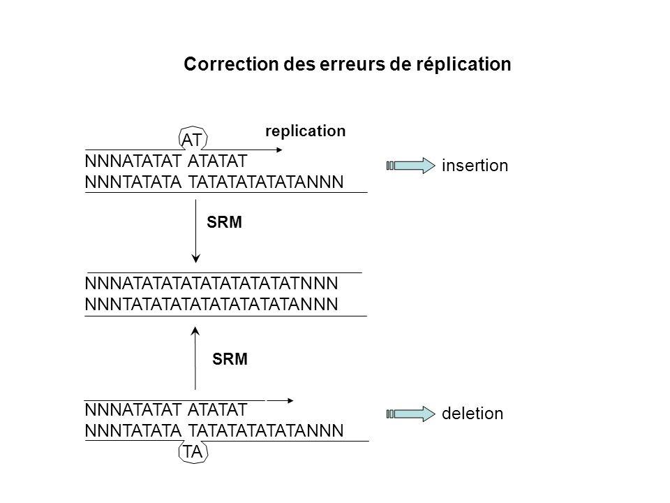 Correction des erreurs de réplication