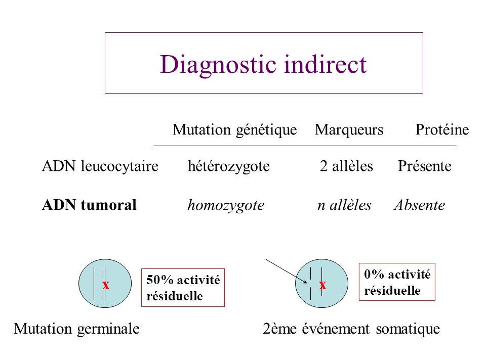 Diagnostic indirect Mutation génétique Marqueurs Protéine