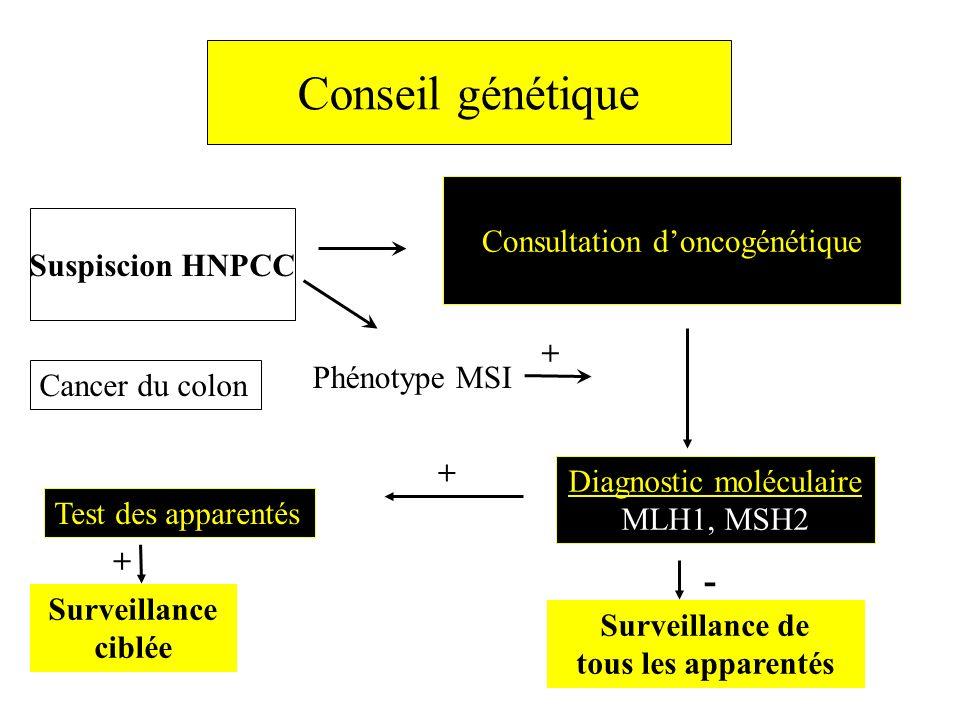 Conseil génétique - Consultation d'oncogénétique Suspiscion HNPCC +