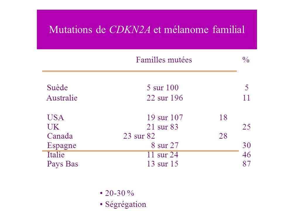 Mutations de CDKN2A et mélanome familial