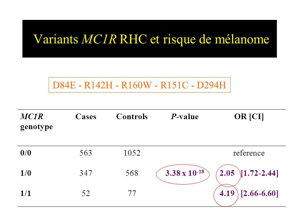 Variants MC1R RHC et risque de mélanome