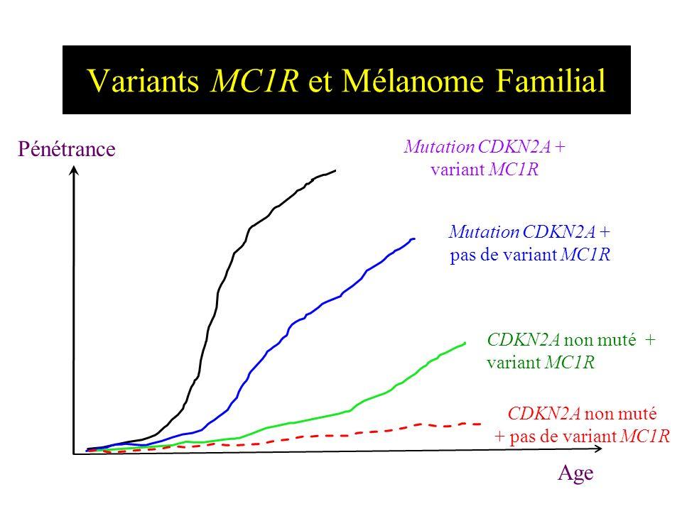 Variants MC1R et Mélanome Familial
