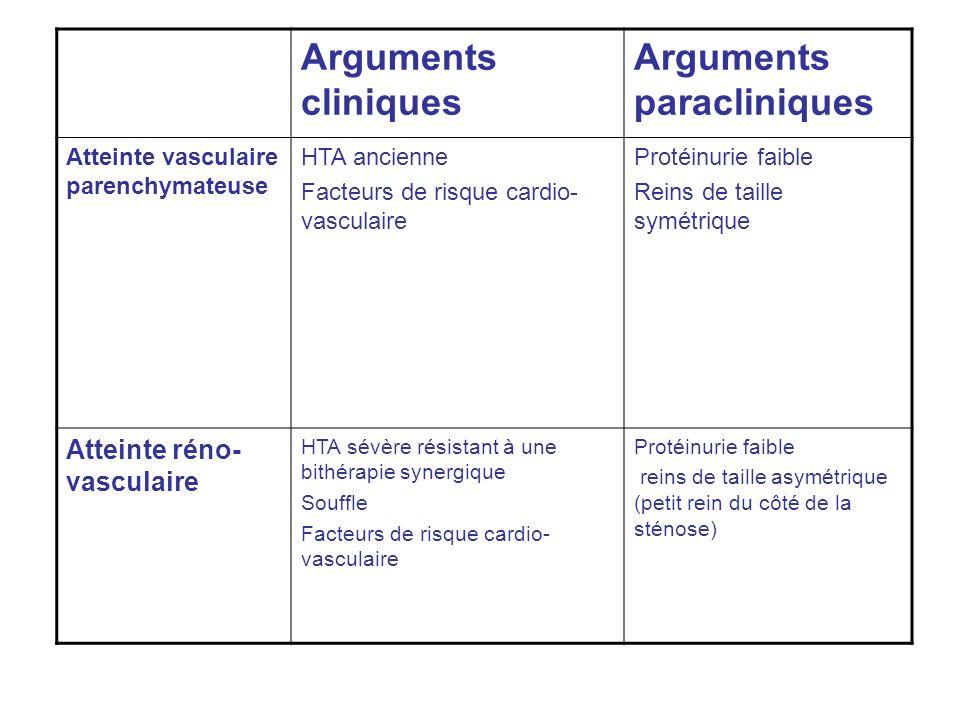 Arguments paracliniques
