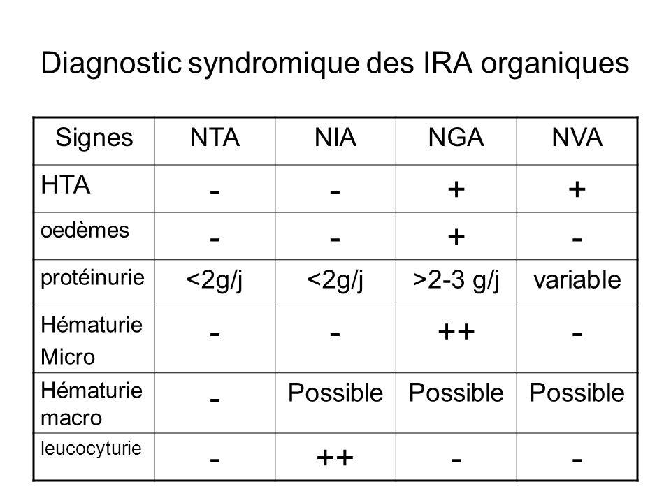 Diagnostic syndromique des IRA organiques