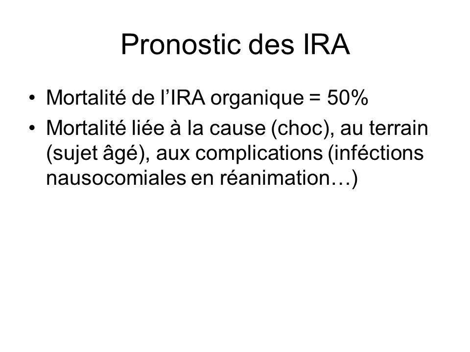 Pronostic des IRA Mortalité de l'IRA organique = 50%
