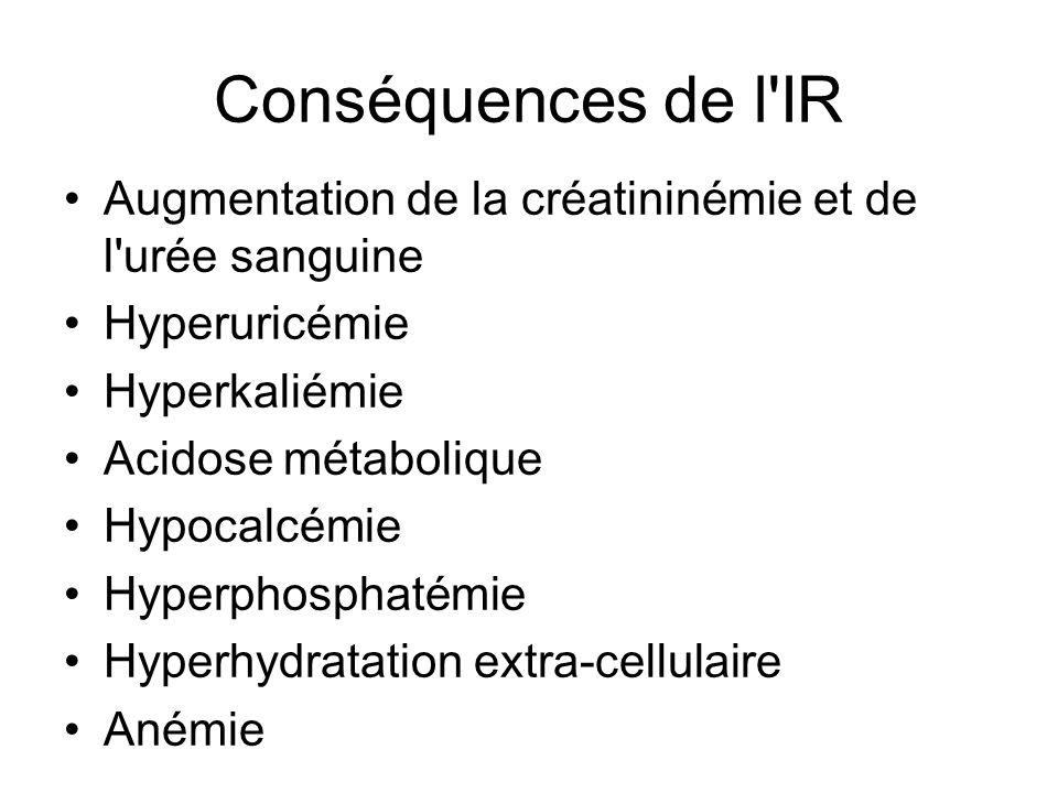 Conséquences de l IR Augmentation de la créatininémie et de l urée sanguine. Hyperuricémie. Hyperkaliémie.