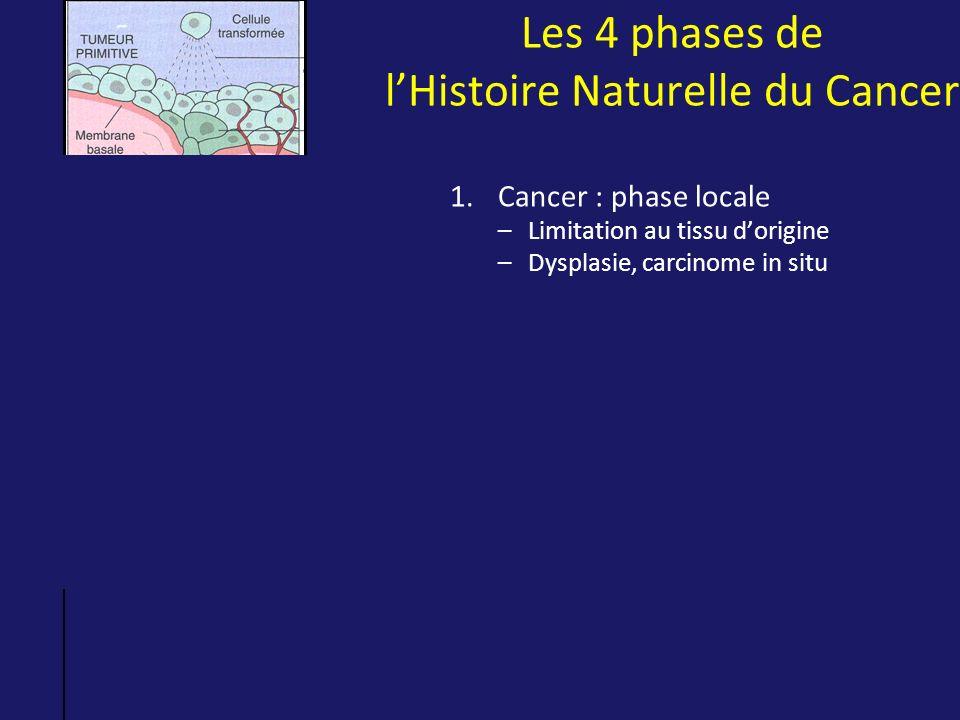 Les 4 phases de l'Histoire Naturelle du Cancer