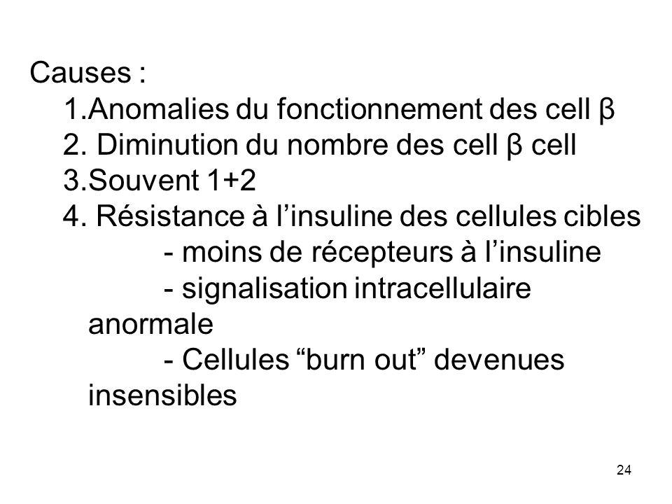 Causes :Anomalies du fonctionnement des cell β. Diminution du nombre des cell β cell. Souvent 1+2. 4. Résistance à l'insuline des cellules cibles.