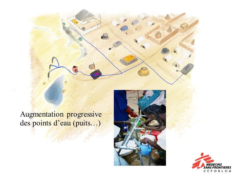 Augmentation progressive des points d'eau (puits…)