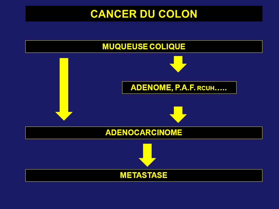 CANCER DU COLON MUQUEUSE COLIQUE ADENOME, P.A.F. RCUH…..