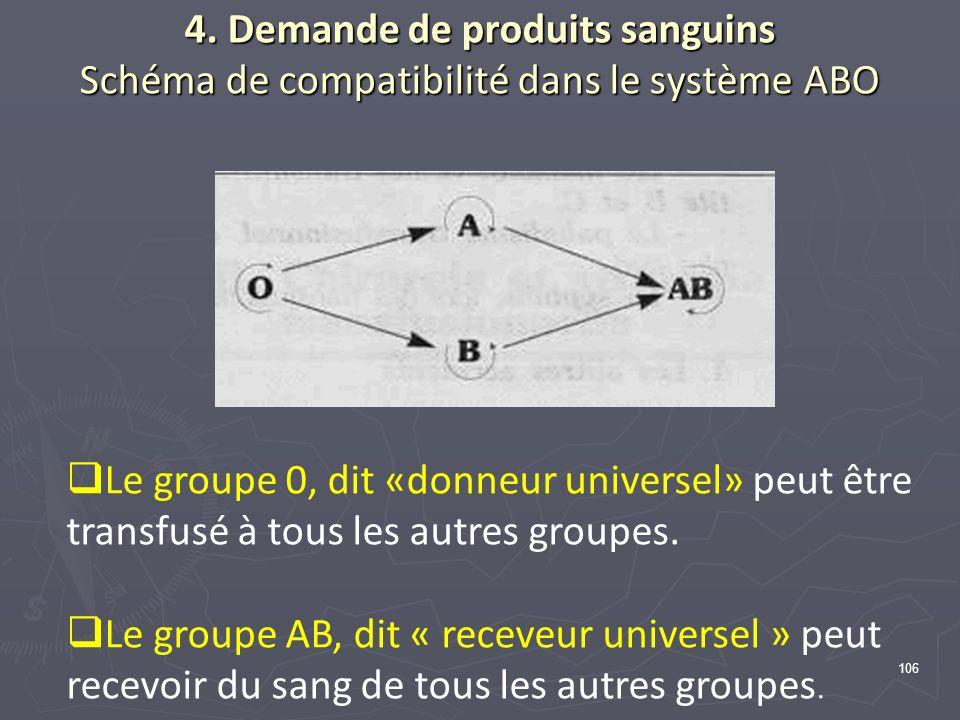 4. Demande de produits sanguins Schéma de compatibilité dans le système ABO
