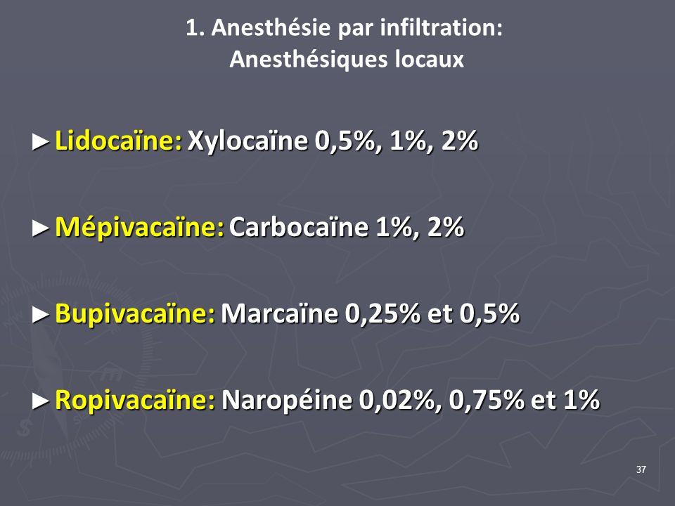 1. Anesthésie par infiltration: Anesthésiques locaux