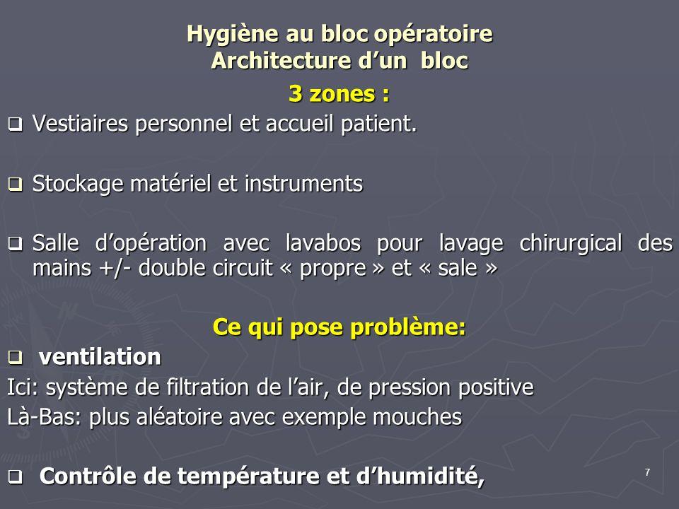 Hygiène au bloc opératoire Architecture d'un bloc