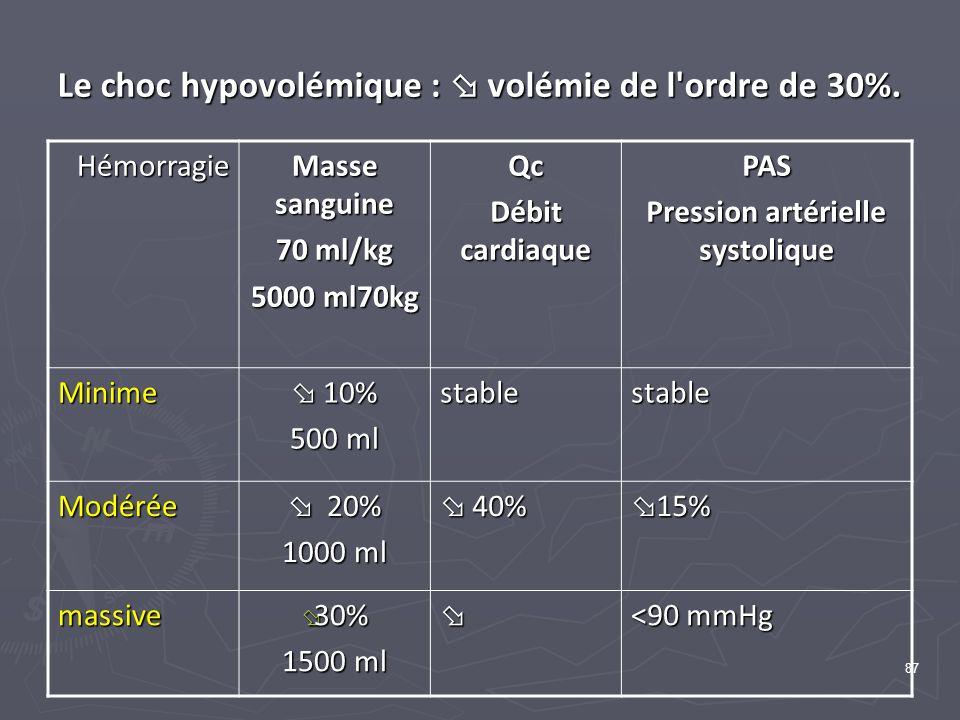 Le choc hypovolémique :  volémie de l ordre de 30%.