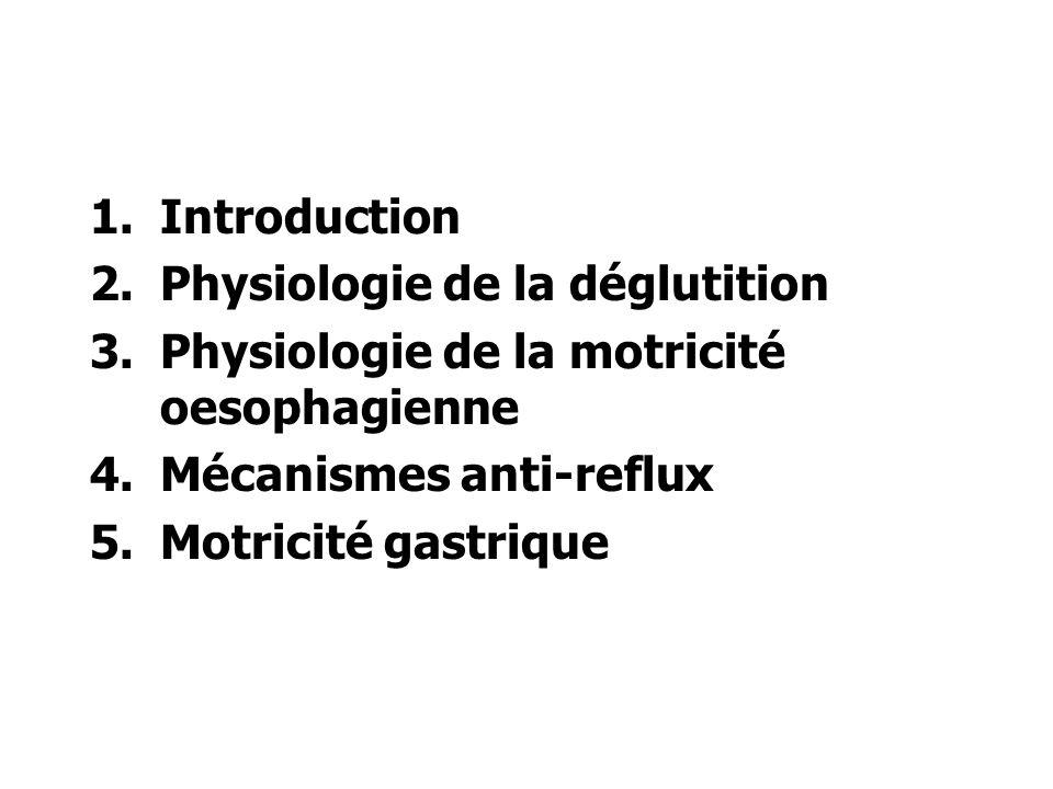 Introduction Physiologie de la déglutition. Physiologie de la motricité oesophagienne. Mécanismes anti-reflux.