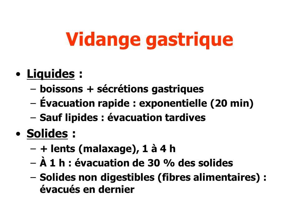 Vidange gastrique Liquides : Solides :